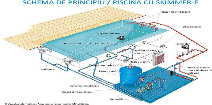 Tot ce ar trebuie sa stii despre piscine: clasificare & functionare