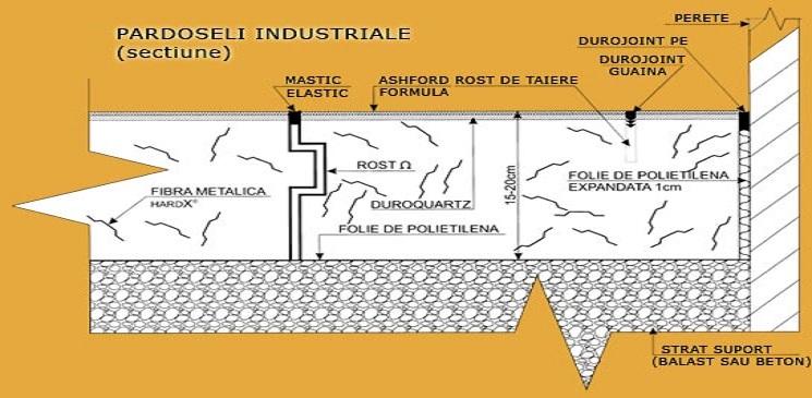 Despre betonul armat cu fibre